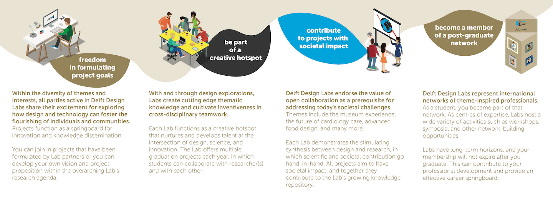 Delft Design Labs – Under The Surface Studio